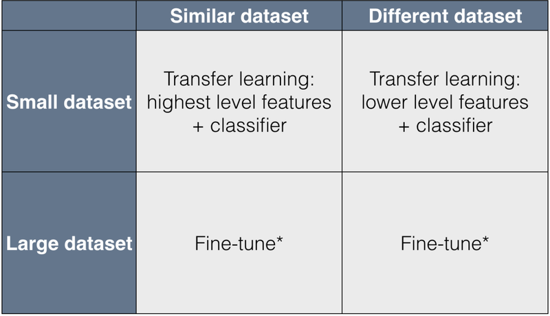 small-vs-large-dataset