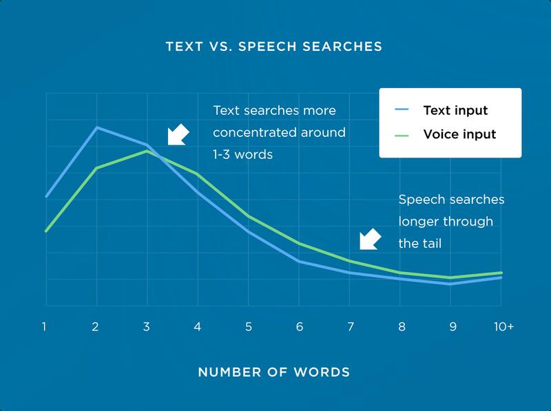 text-vs-speech-queries.png